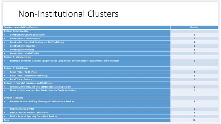 Non-Institutional COVID-19 Clusters in Austin