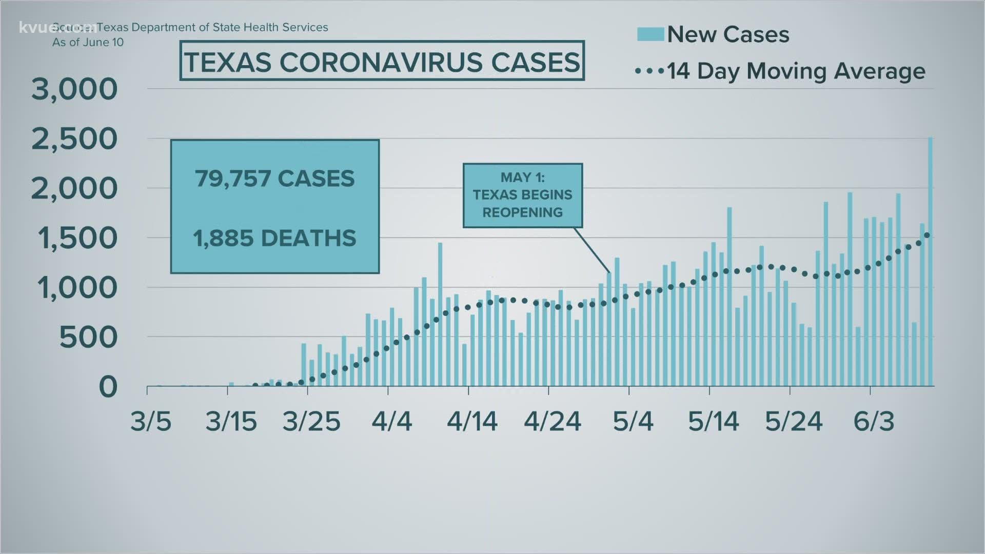 Austin Coronavirus News June 11 Cbs19 Tv
