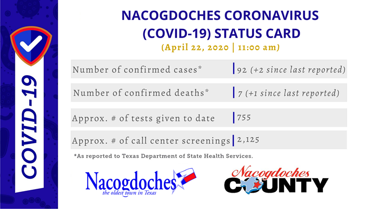 Two Travel Related Cases Of Covid 19 Reported In Harris: Nacogdoches County Reports 7th Death Related To COVID-19