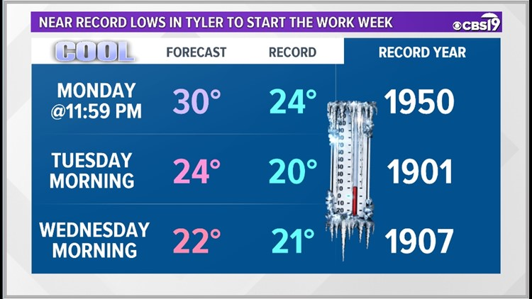 Tyler Potential Records for Arctic Blast