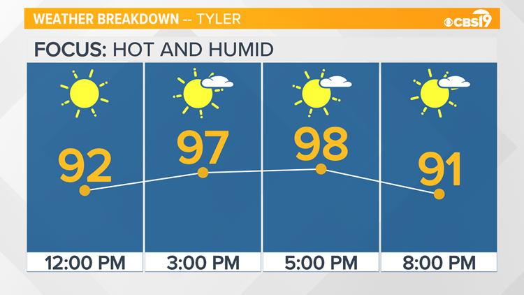 CBS19 WEATHER: You guessed it.. we're hot and humid again today