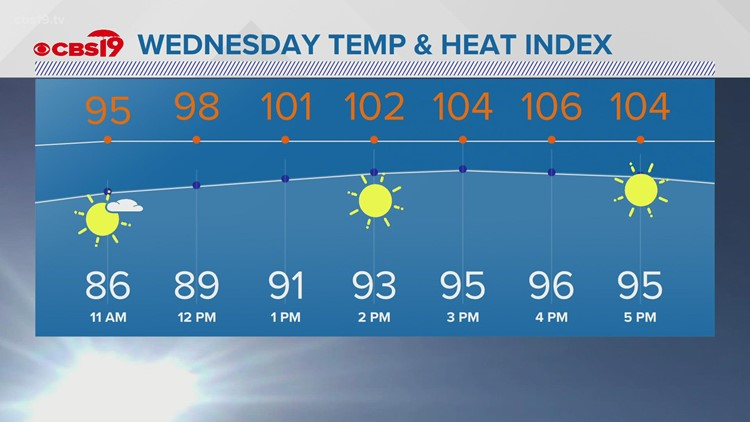 Tuesday August 10th, Late Evening Weather
