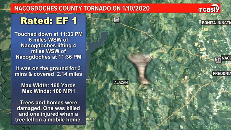 Nacogdoches County Tornado on 1/10/2020.