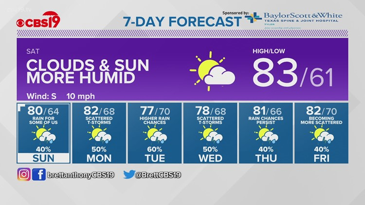 CBS19 WEATHER: Humidity returns Saturday, some rain is back for Sunday