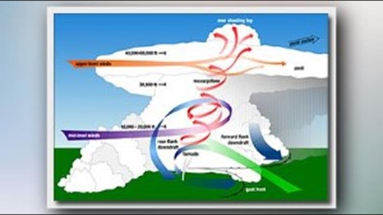 031419 Tornado Diagram NWS PIC