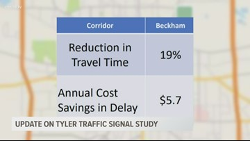 Group provides update on Tyler traffic study