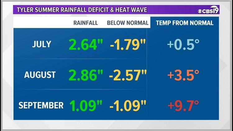 Tyler Heat and Rainfall Deficit