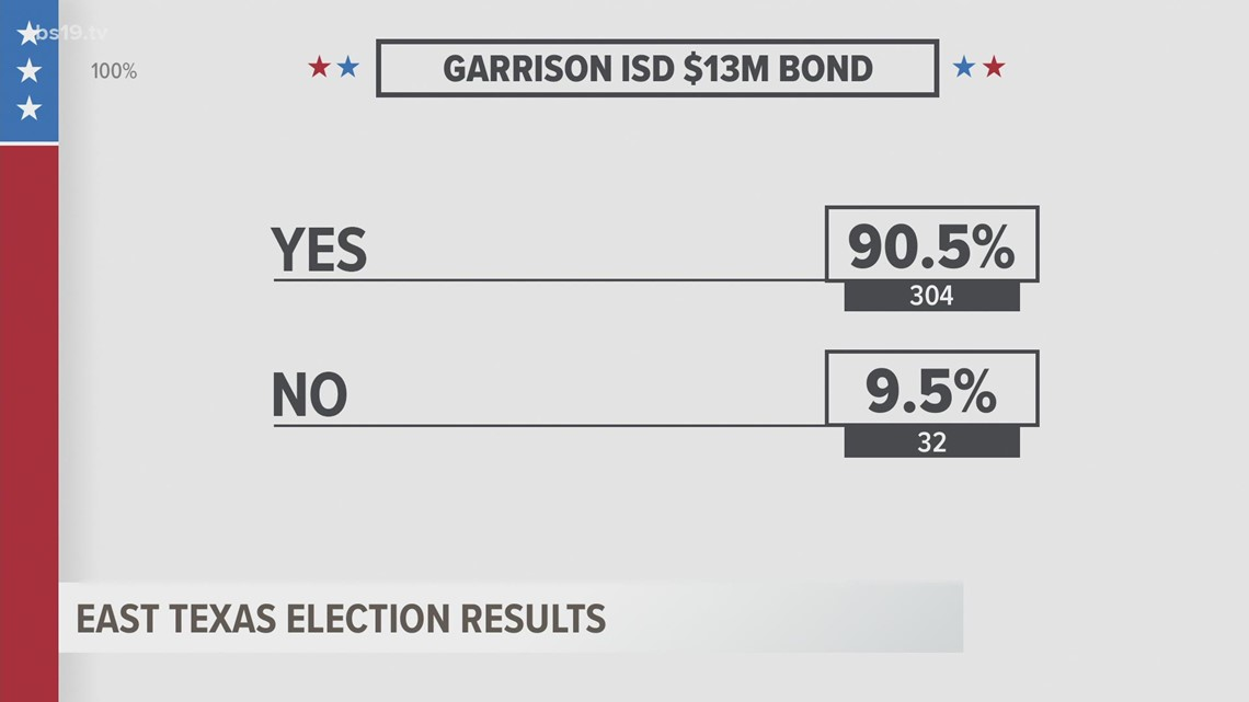A roundup of local elections: school bond proposals