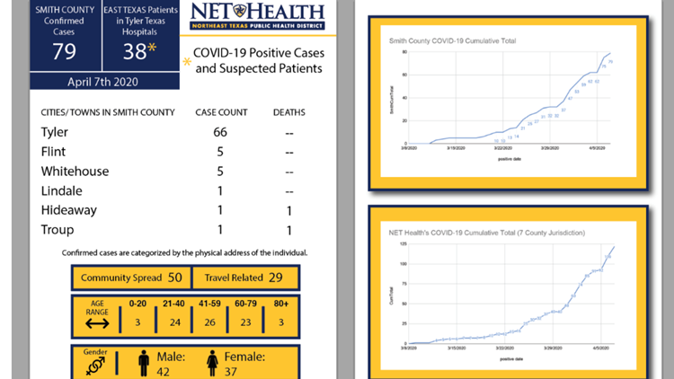 Two Travel Related Cases Of Covid 19 Reported In Harris: NET Health 4 New Cases Of COVID-19 In Smith County