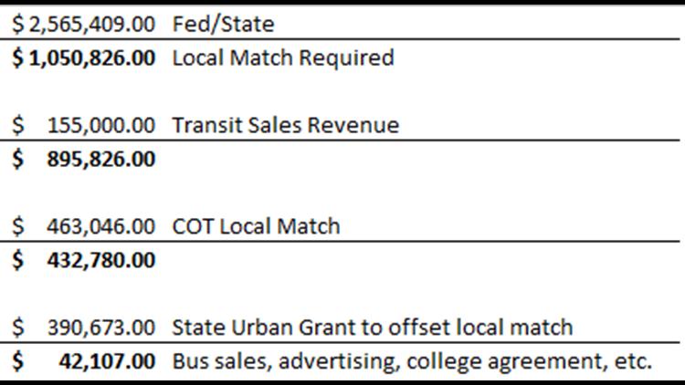 Tyler Transit Funding