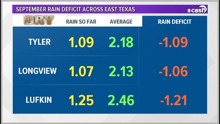 East Texas September Rainfall.