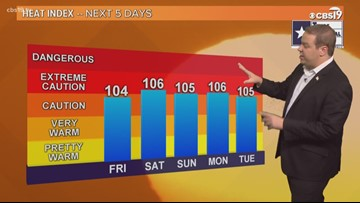Get ready for a hot Friday and a hot weekend in East Texas!