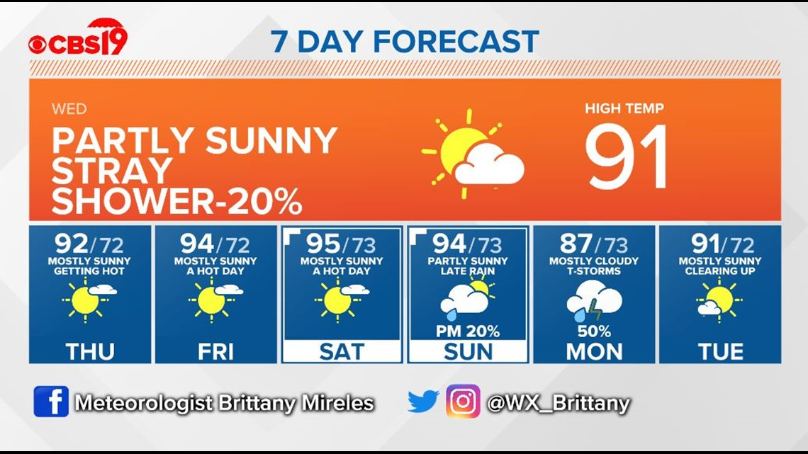 CBS19 WEATHER: Hot, humid week ahead with possible tropical concerns for weekend