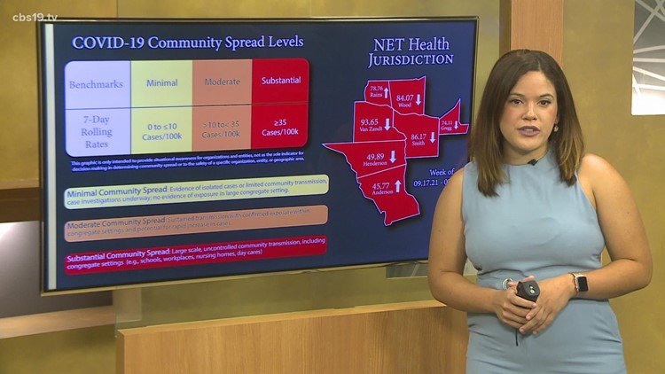 COVID-19 spread, cases, hospitalizations all down in Smith County