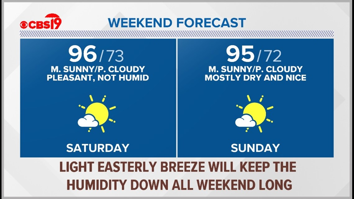 Mostly dry and hot weekend for East Texas