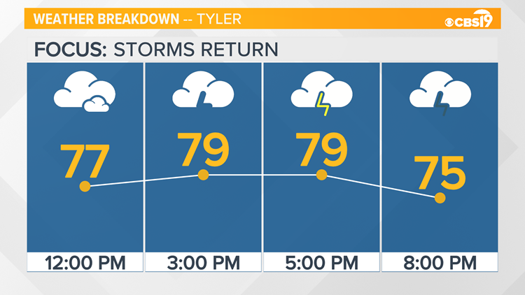 CBS19 WEATHER: Showers and storms return later today