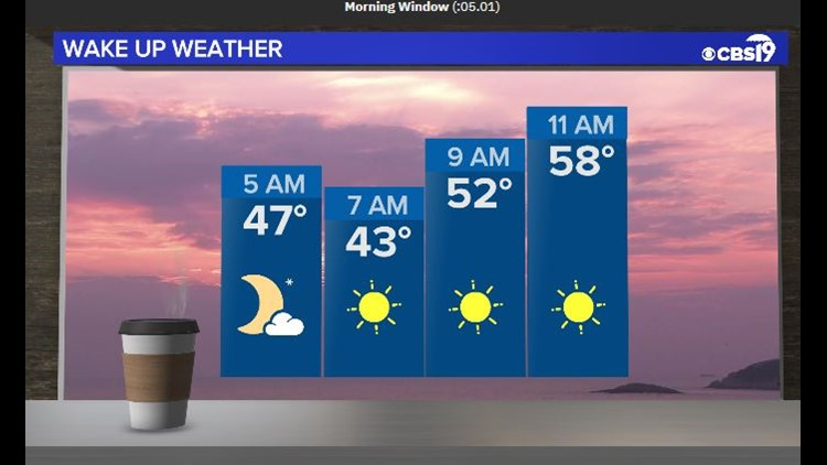 CBS19 WEATHER: Weekend finishes with some sunshine, but still cool for mid-April.