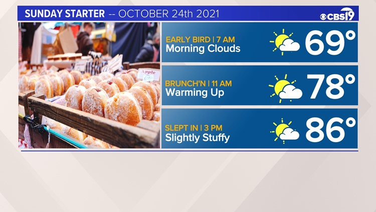 CBS19 WEATHER: Warm and Breezy Sunday with an isolated rainstorm later