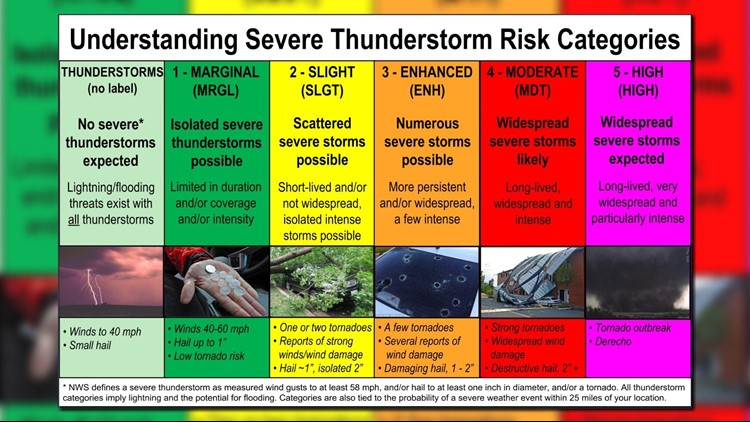 Understanding severe thunderstorm risk categories